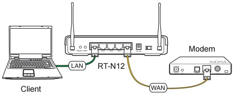 Как подключить интернет-роутер к ноутбуку: с проводом и без, настройка маршрутизатора, сетевой интернет