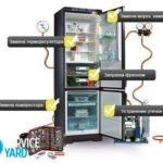 Холодильник Атлант двухкамерный неисправности